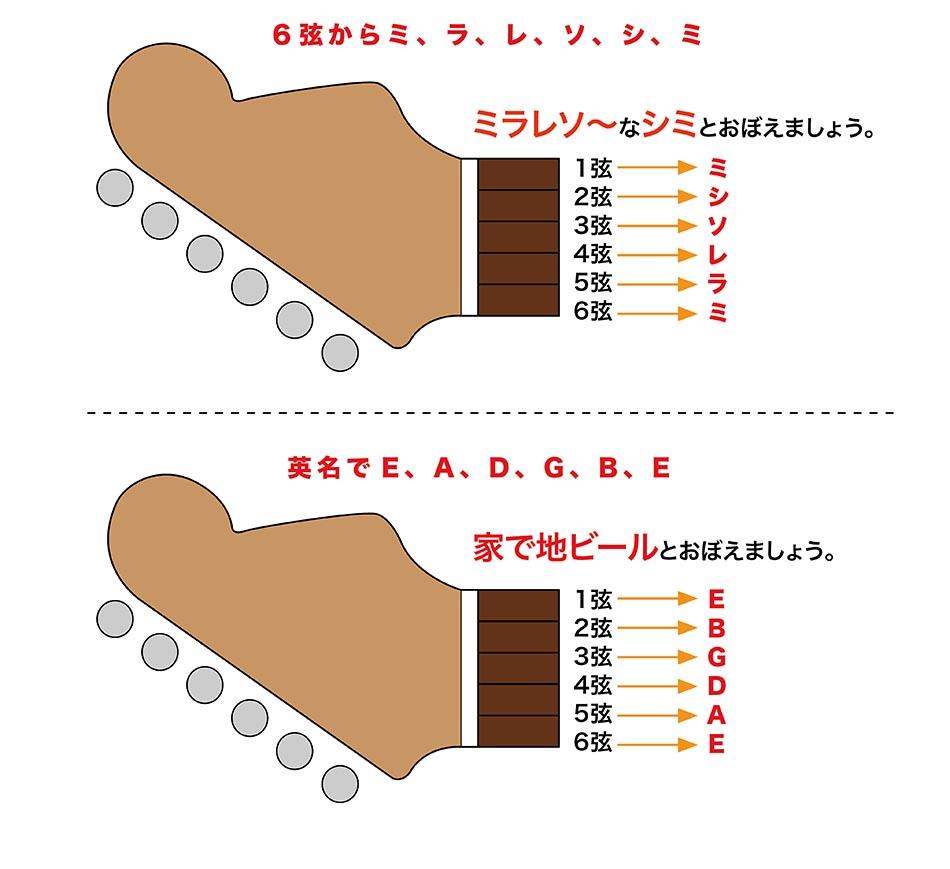 音 ギター チューニング 基準